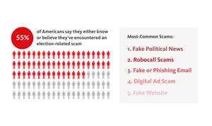 According to a September survey, 55% of Americans say they either know or believe they've encountered an election-related scam with fake political news and robocalls ranked as the most common scam attempts.