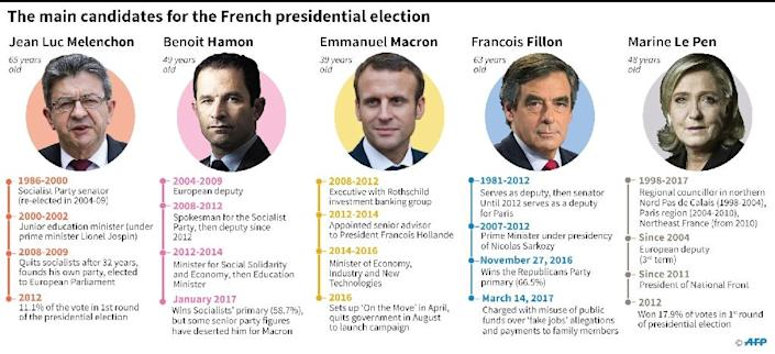 The race for the Elysee Palace has been narrowing in recent days (AFP Photo/Laurence SAUBADU, Paul DEFOSSEUX)