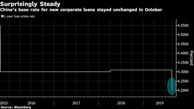 China Banks Unexpectedly Keep Loan Prime Rate Steady