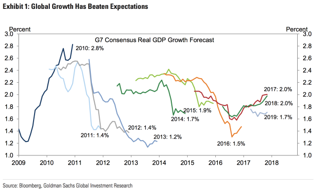Estimates for global growth in the coming years have been trending up recently, a reversal from what we saw for years after the financial crisis. (Source: Goldman Sachs)