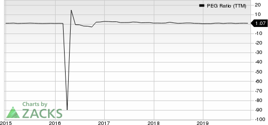 Marathon Petroleum Corporation PEG Ratio (TTM)