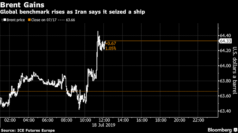 Oil rises after US Navy destroys Iranian drone