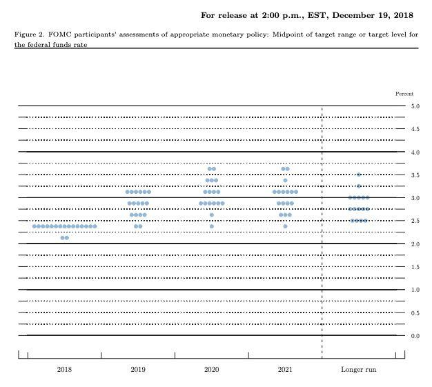 "The ""dot plot"" chart from the December FOMC meeting showed the median dot for 2019 in the 2.75% to 3.00% range, which suggested one to two rate hikes in 2019. Policymakers could revise down those projections in the March 2019 meeting. Source: Federal Reserve"