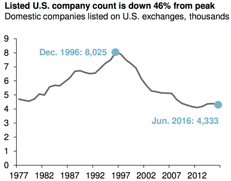 Listed U.S. company count is down 46% from peak.