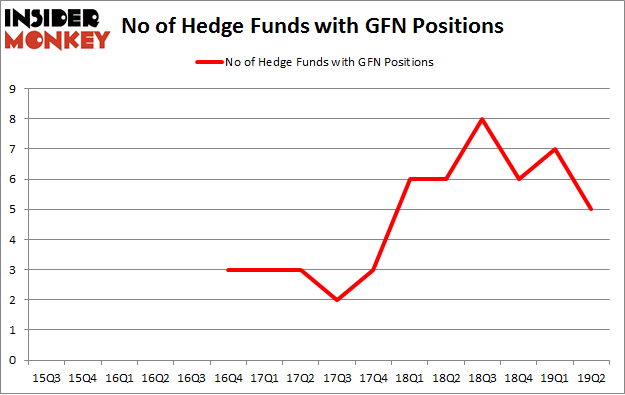 No of Hedge Funds with GFN Positions