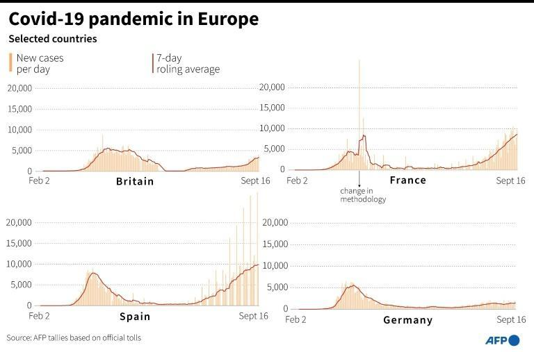 Covid-19 pandemic in Europe