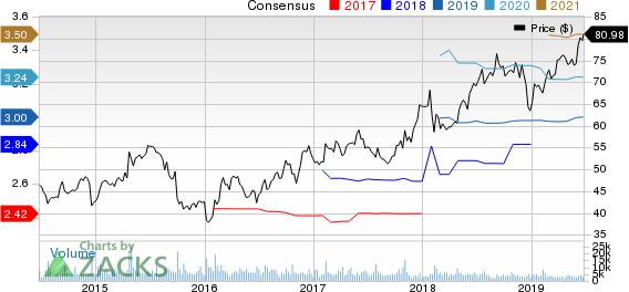 Dunkin' Brands Group, Inc. Price and Consensus