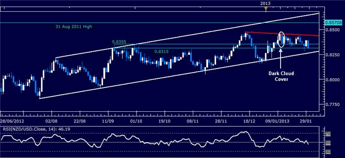 Forex_Analysis_NZDUSD_Classic_Technical_Report_01.30.2013_body_Picture_1.png, Forex Analysis: NZD/USD Classic Technical Report 01.30.2013