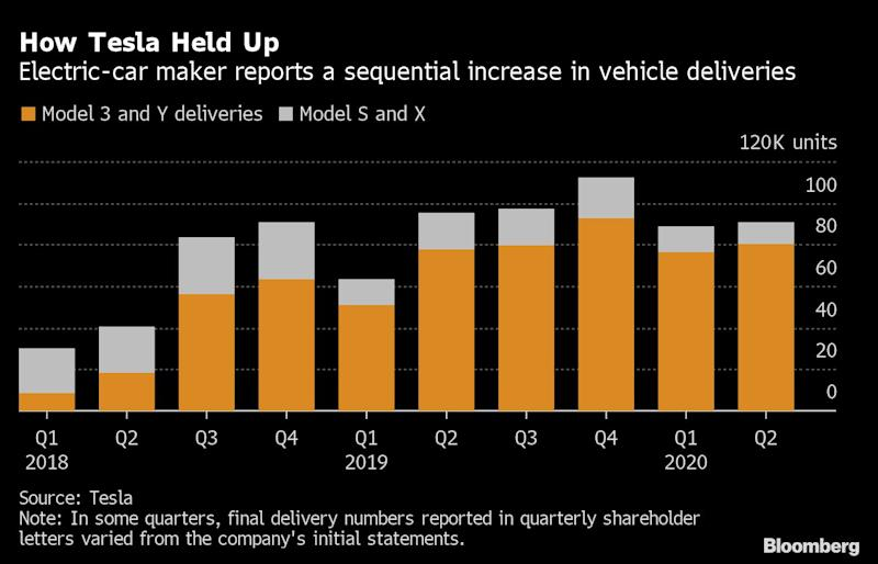 Tesla Adds $14 Billion a Day to Its Valuation