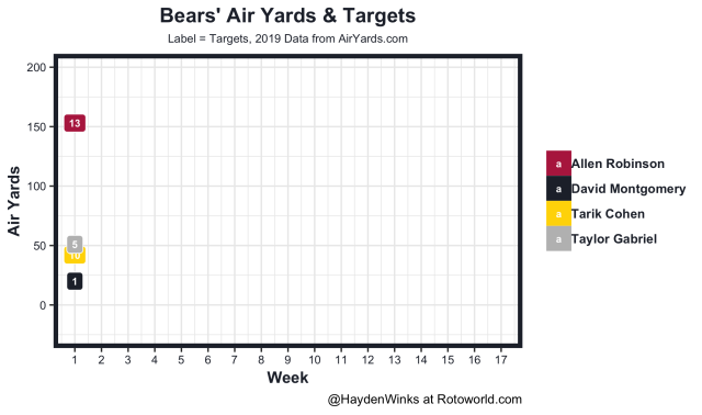Bears air yards and targets