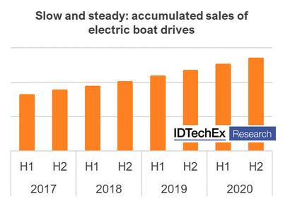 The Challenges Ahead for Electric Leisure Boating