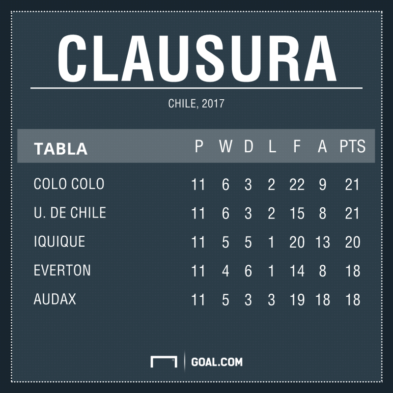 Tabla Clausura Chile