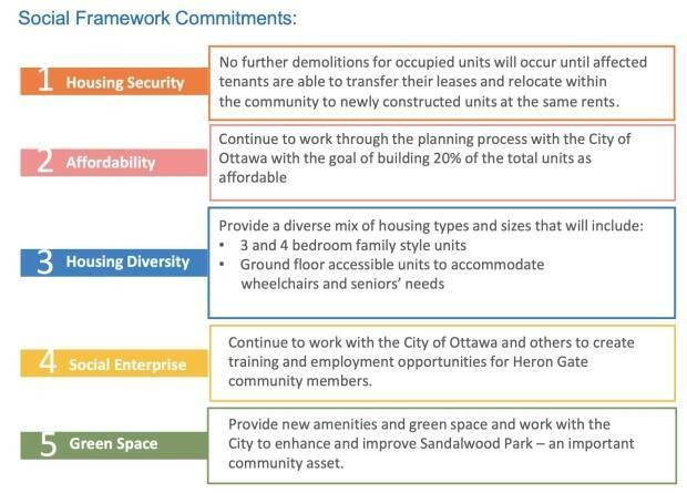 The five social commitments presented by Hazelview during a public meeting in March.