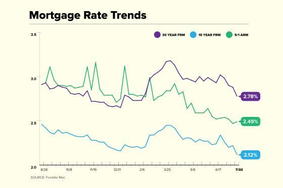 Mortgage Rate Trend Chart for July 22