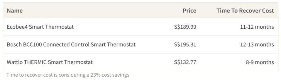 Thermostat Prices