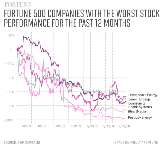 These Are The Fortune 500s Worst Performing Stocks
