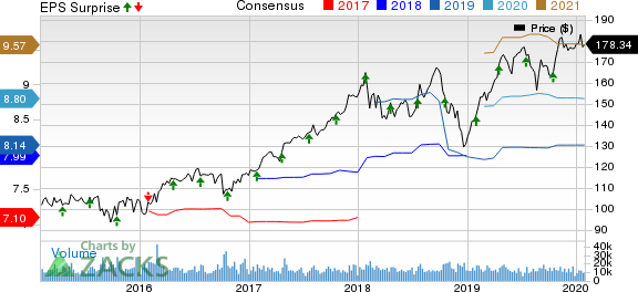 Honeywell International Inc. Price, Consensus and EPS Surprise