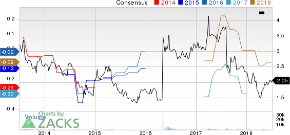 Synacor, Inc. Price and Consensus