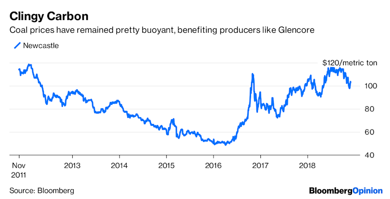 Glencore Makes a $36 Billion Bet on Dirty Coal