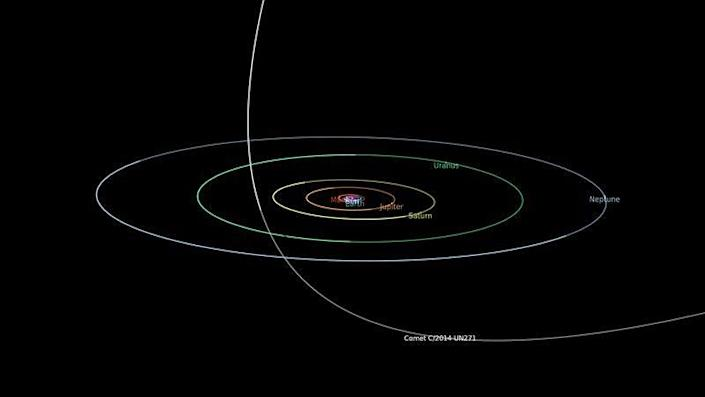 """<div class=""""inline-image__caption""""><p>The trajectory of Bernardinelli-Bernstein as it makes its close approach in 2031. The comet will zip through between the orbits of Uranus of Saturn.</p></div> <div class=""""inline-image__credit"""">NASA</div>"""