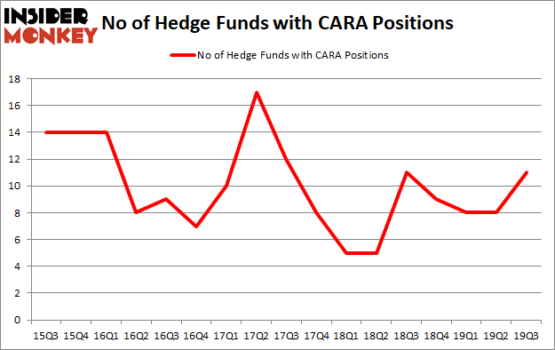 Is CARA A Good Stock To Buy?