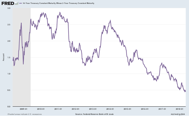 the living yield curve at smartmoney So sometimes the normal yield curve may  you do this by calculating the tax-equivalent yield,  smartmoneycom/investing/bonds/the-living-yield-curve.