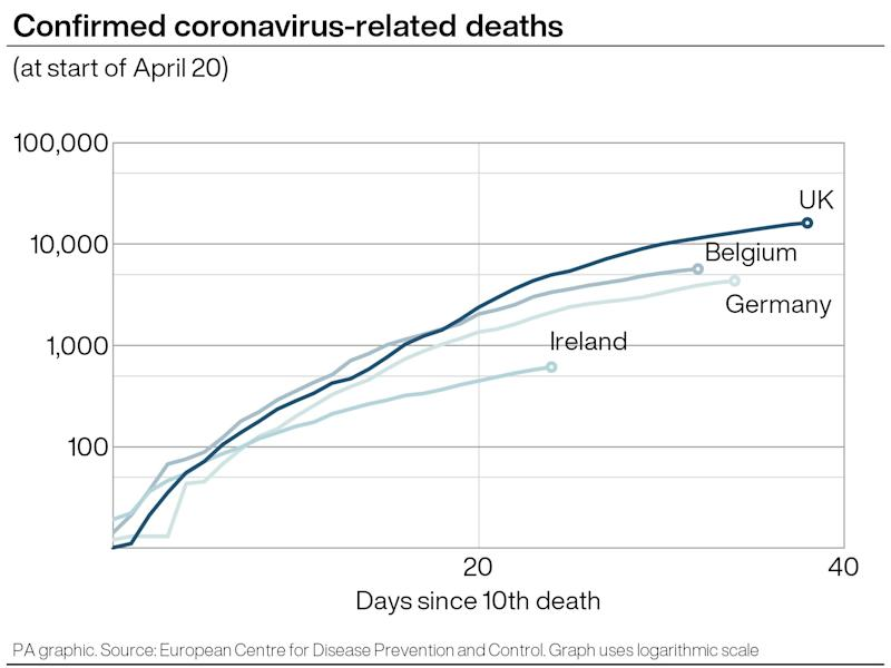 Coronavirus: How coronavirus-related deaths have risen in the UK and Germany. (PA Graphics)