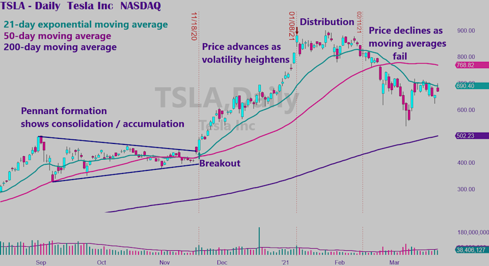Tesla Stock Is Off Its High But It S Not On Sale Trader