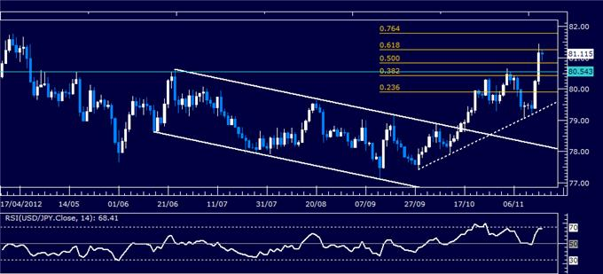 Forex_Analysis_USDJPY_Classic_Technical_Report_11.16.2012_body_Picture_5.png, Forex Analysis: USD/JPY Classic Technical Report 11.16.2012