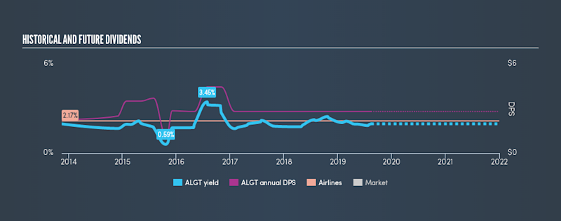 NasdaqGS:ALGT Historical Dividend Yield, August 16th 2019