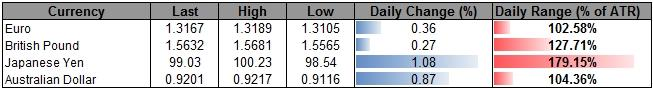 Forex_USD_Holds_Key_Support_Despite_Dismal_NFPs-_Selling_JPY_Rebound_body_ScreenShot081.png, USD Holds Key Support Despite Dismal NFPs- Selling JPY Rebound