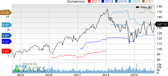 Stanley Black & Decker, Inc. Price and Consensus