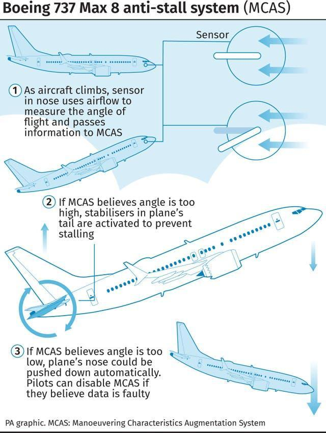 Boeing 737 Max 8 anti-stall system (MCAS)