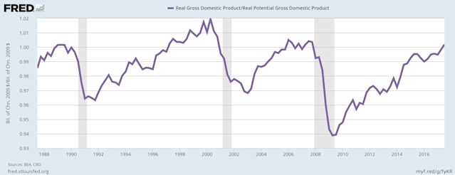 The U.S. economy is finally back to meeting its potential. (Source: FRED)