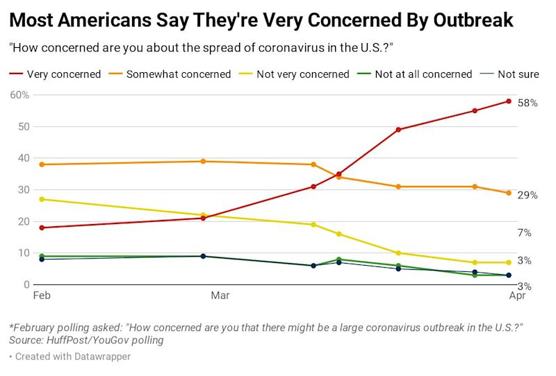 Results of a HuffPost/YouGov poll on the coronavirus, conducted April 3-4. (Ariel Edwards-Levy/HuffPost)