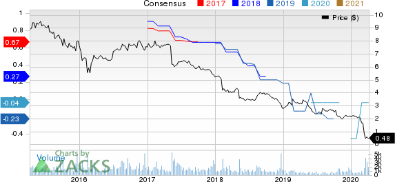 Medley Capital Corporation Price and Consensus