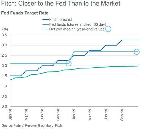 Fitch forecasts - Credit: Fitch