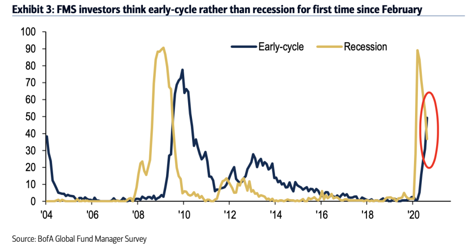 """For the first time since February, more investors think we're """"early cycle"""" than think we're in recession, suggesting that the balance of market participants believe not only is the worst of the crisis behind us but that the downturn in growth has indeed come to an end. (Source: Bank of America Global Research)"""