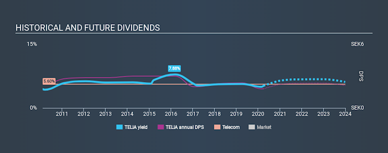 OM:TELIA Historical Dividend Yield March 29th 2020