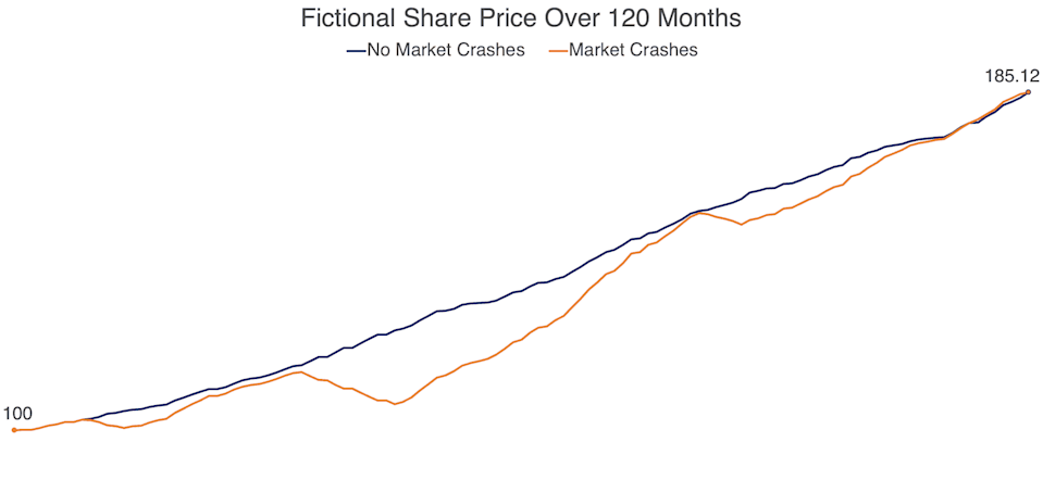 graph showing two hypothetical share price paths over time one smooth the other with market crashes but both ending at the same price