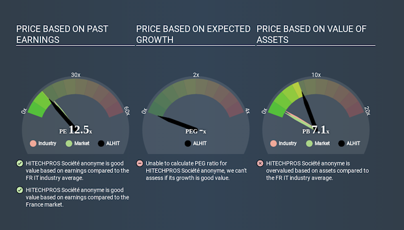 ENXTPA:ALHIT Price Estimation Relative to Market May 2nd 2020