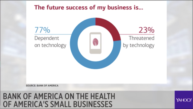 23% of small business owners are threatened by technology — even if 77% of them are dependent on it.