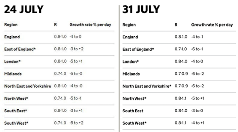 Further lockdown easing in England delayed