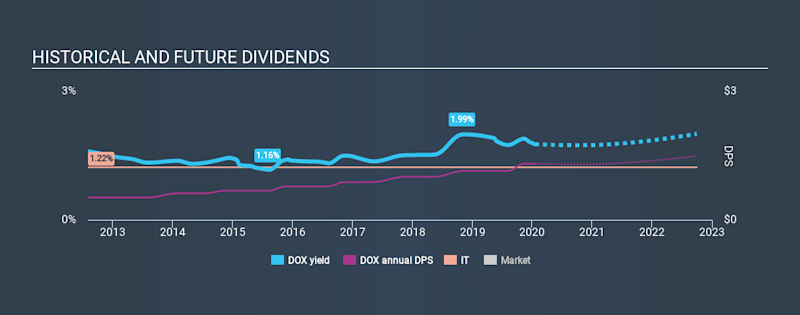 NasdaqGS:DOX Historical Dividend Yield, January 18th 2020