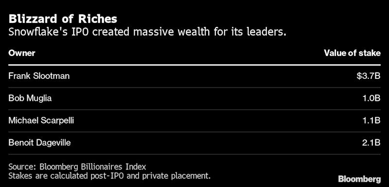Snowflake IPO Spurs Flood of Wealth for Silicon Valley Elite