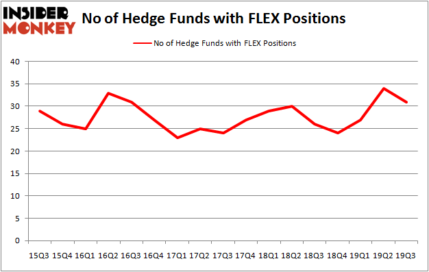 Is FLEX A Good Stock To Buy?