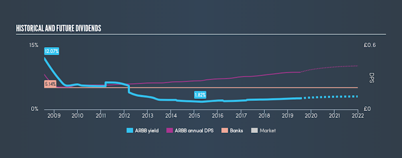 AIM:ARBB Historical Dividend Yield, July 12th 2019
