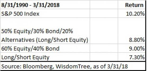 Wisdomtree introduces a fund in the multi-strategy ETF space.