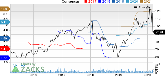 The Scotts Miracle-Gro Company Price and Consensus