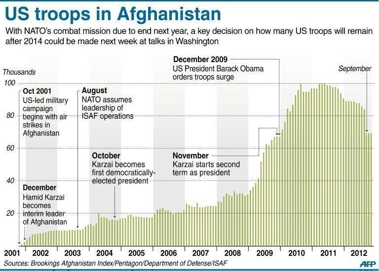 "The US troop deployment history in Afghanistan since 2001. US President Barack Obama has said the US goal in Afghanistan is ""within reach"" as he vowed to move ahead with a timetable to end the 11-year-old military campaign and focus on a broad domestic agenda"